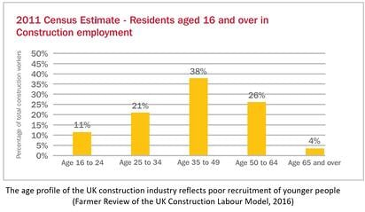 Bar chart of age profile of UK construction workers.