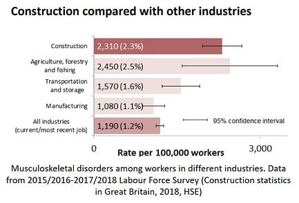 Bar graph of muculoskeletal disorders in different UK industries.