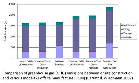 Bar graph of greenhouse gas emissions compared between offsite and traditional construction.