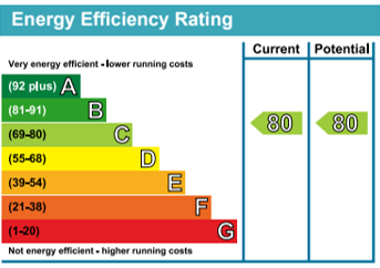 Energy Efficiency Rating from the environmental performance certificate (EPC)