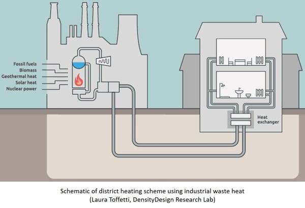 Schematic of district heating scheme using waste heat.