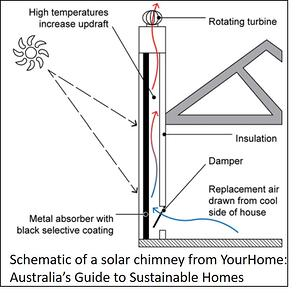 Schematic of solar chimney.
