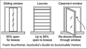 Types of window.