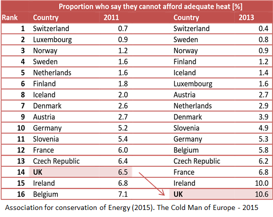 Table of fuel poverty in Europe
