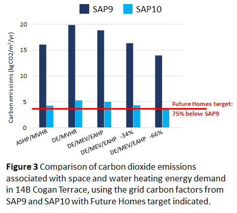 Figure 3 Comparison of carbon dioxide emissions associated with space and water heating energy demand in 14B Cogan Terrace, using the grid carbon factors from SAP9 and SAP10 with Future Homes target indicated.