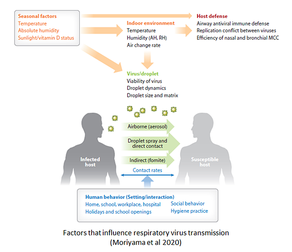 Factors that influence respiratory virus transmission