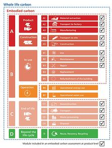 CIBSE Whole Life Carbon Graphic